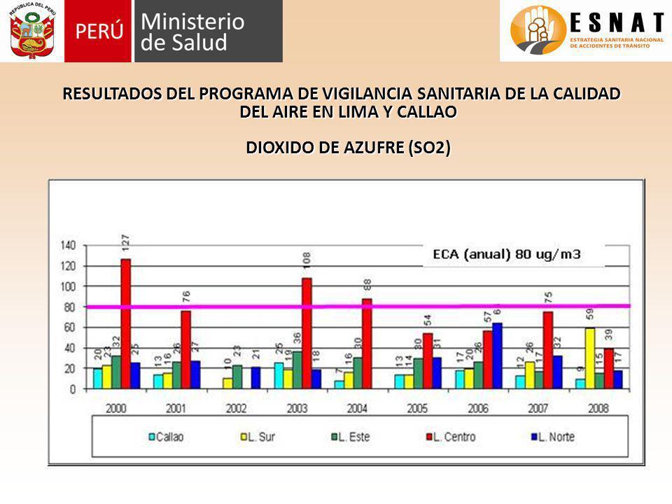 RESULTADOS DEL PROGRAMA DE VIGILANCIA SANITARIA DE LA CALIDAD DEL AIRE EN LIMA Y CALLAO DIOXIDO DE AZUFRE (SO2)