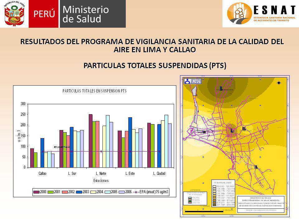 RESULTADOS DEL PROGRAMA DE VIGILANCIA SANITARIA DE LA CALIDAD DEL AIRE EN LIMA Y CALLAO PARTICULAS TOTALES SUSPENDIDAS (PTS)