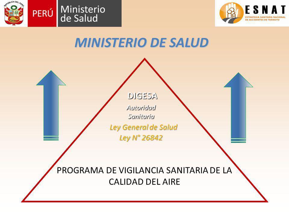 PROGRAMA DE VIGILANCIA SANITARIA DE LA CALIDAD DEL AIRE