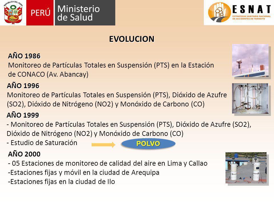 EVOLUCION AÑO 1986. Monitoreo de Partículas Totales en Suspensión (PTS) en la Estación de CONACO (Av. Abancay)