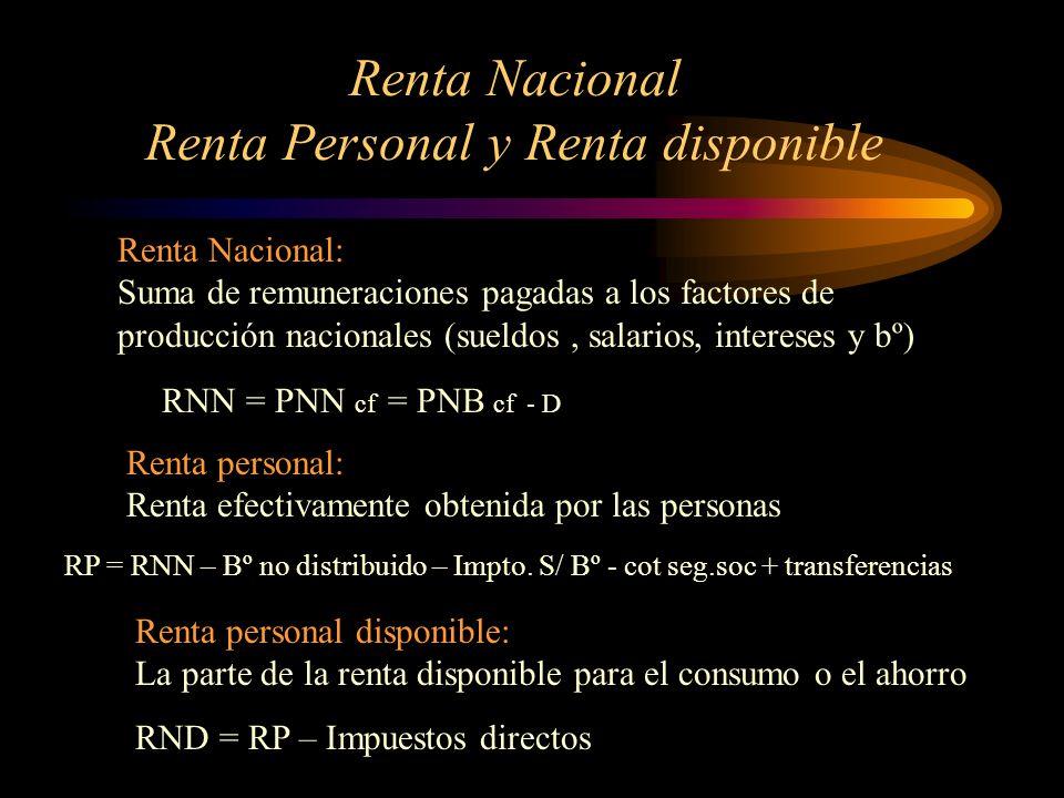 Renta Nacional Renta Personal y Renta disponible