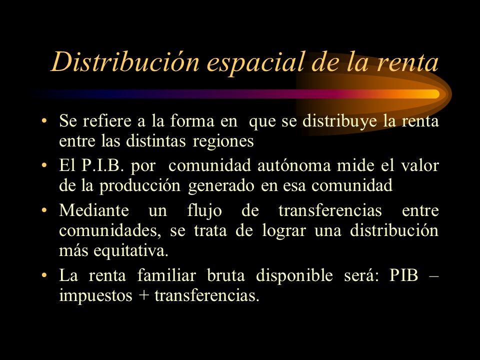 Distribución espacial de la renta
