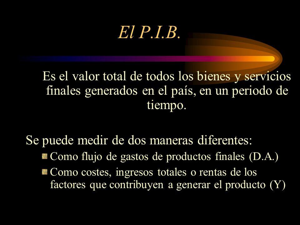 El P.I.B. Es el valor total de todos los bienes y servicios finales generados en el país, en un periodo de tiempo.