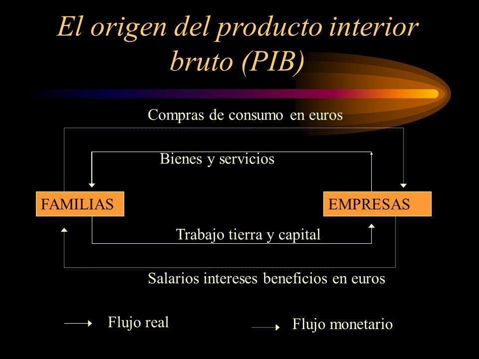 El origen del producto interior bruto (PIB)
