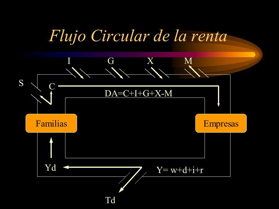 Flujo Circular de la renta
