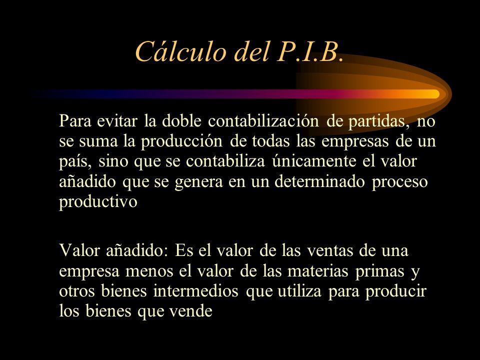 Cálculo del P.I.B.