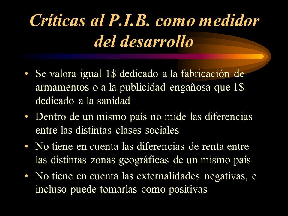 Críticas al P.I.B. como medidor del desarrollo