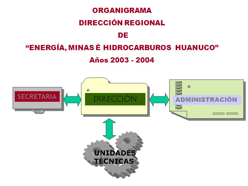 ENERGÍA, MINAS É HIDROCARBUROS HUANUCO