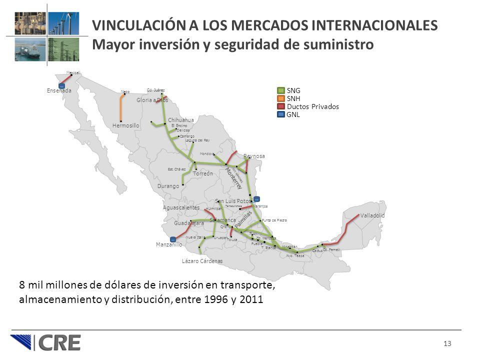 VINCULACIÓN A LOS MERCADOS INTERNACIONALES Mayor inversión y seguridad de suministro
