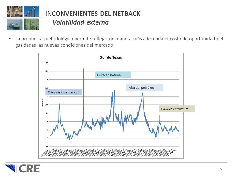 INCONVENIENTES DEL NETBACK Volatilidad externa
