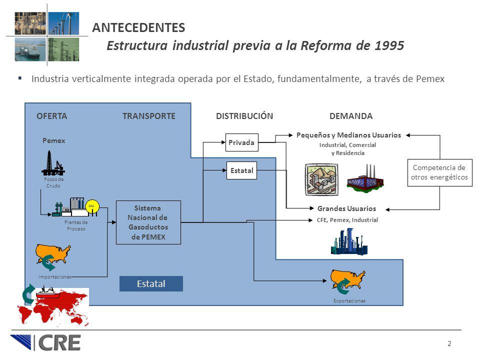 ANTECEDENTES Estructura industrial previa a la Reforma de 1995
