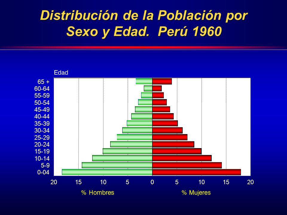 Distribución de la Población por Sexo y Edad. Perú 1960