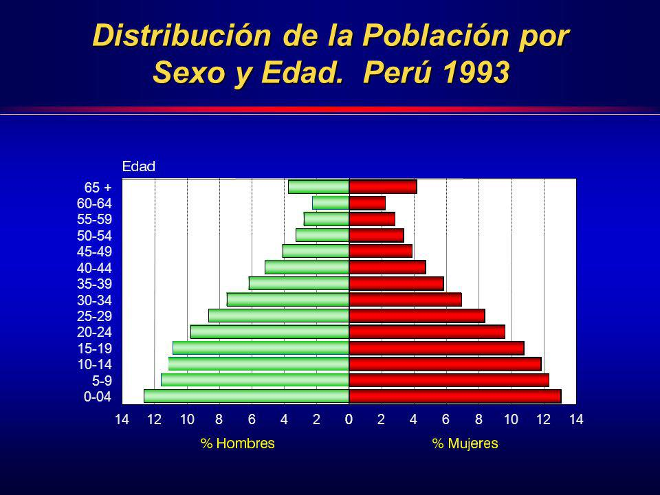 Distribución de la Población por Sexo y Edad. Perú 1993