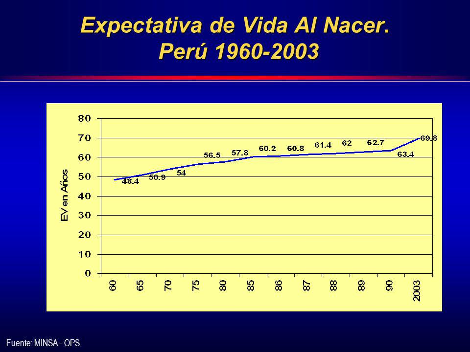 Expectativa de Vida Al Nacer. Perú 1960-2003