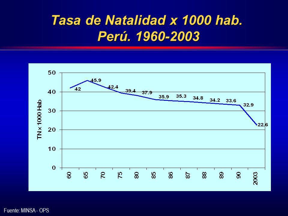 Tasa de Natalidad x 1000 hab. Perú. 1960-2003