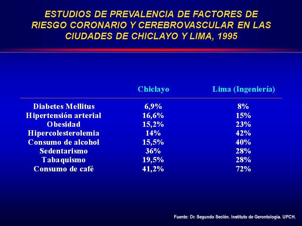 ESTUDIOS DE PREVALENCIA DE FACTORES DE RIESGO CORONARIO Y CEREBROVASCULAR EN LAS CIUDADES DE CHICLAYO Y LIMA, 1995