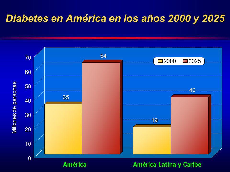 Diabetes en América en los años 2000 y 2025