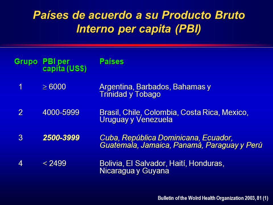 Países de acuerdo a su Producto Bruto Interno per capita (PBI)