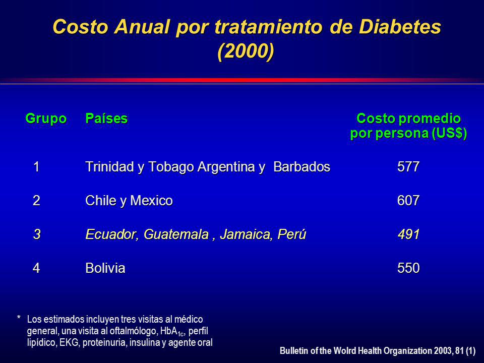 Costo Anual por tratamiento de Diabetes (2000)