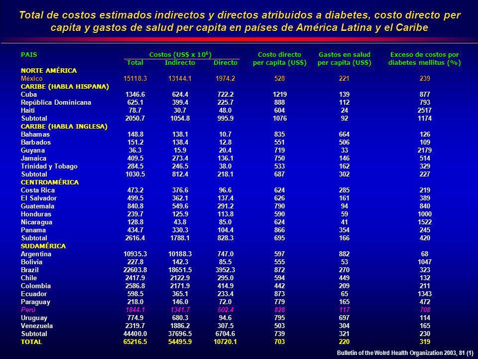 Total de costos estimados indirectos y directos atribuidos a diabetes, costo directo per capita y gastos de salud per capita en países de América Latina y el Caribe