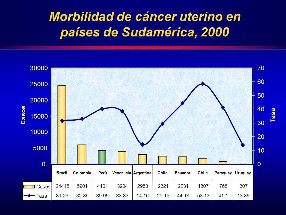 Morbilidad de cáncer uterino en países de Sudamérica, 2000