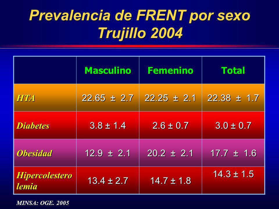 Prevalencia de FRENT por sexo Trujillo 2004