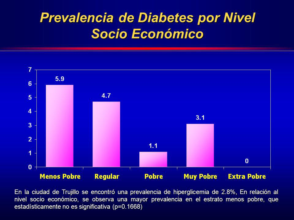 Prevalencia de Diabetes por Nivel Socio Económico