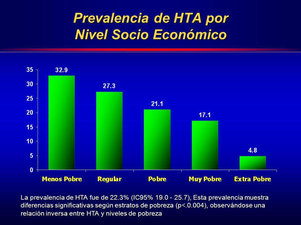 Prevalencia de HTA por Nivel Socio Económico