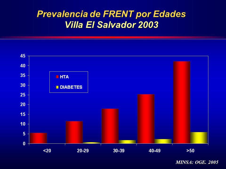 Prevalencia de FRENT por Edades Villa El Salvador 2003