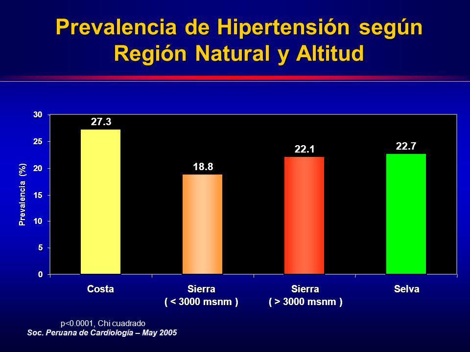 Prevalencia de Hipertensión según Región Natural y Altitud
