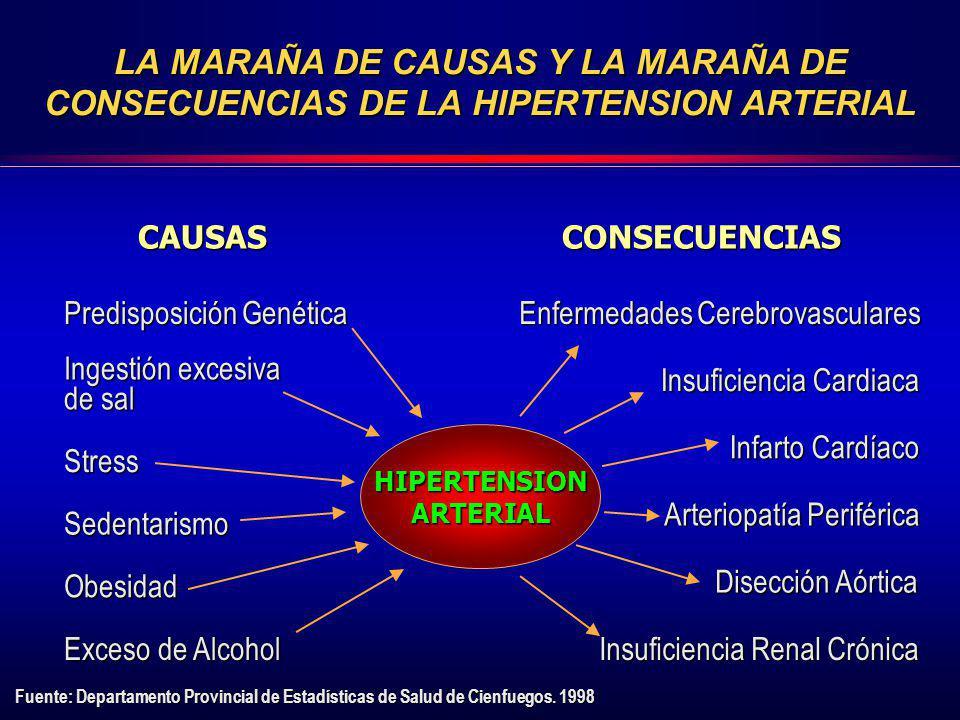 LA MARAÑA DE CAUSAS Y LA MARAÑA DE CONSECUENCIAS DE LA HIPERTENSION ARTERIAL
