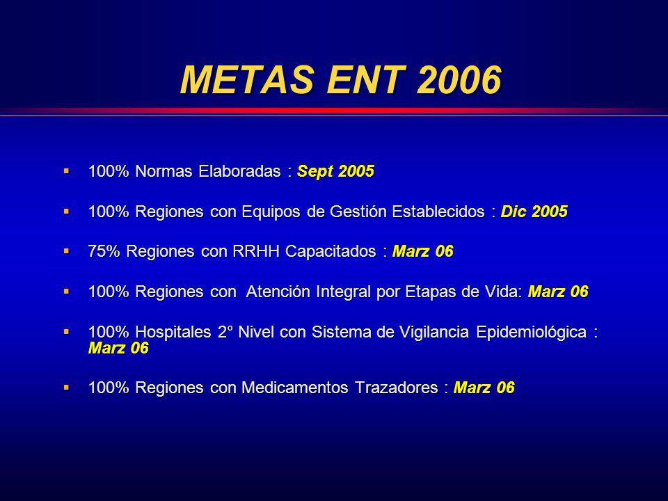 METAS ENT 2006 100% Normas Elaboradas : Sept 2005
