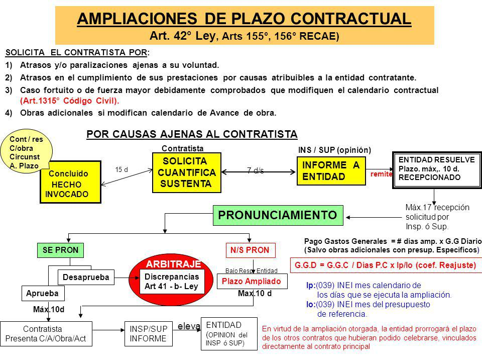 AMPLIACIONES DE PLAZO CONTRACTUAL Art. 42° Ley, Arts 155°, 156° RECAE)