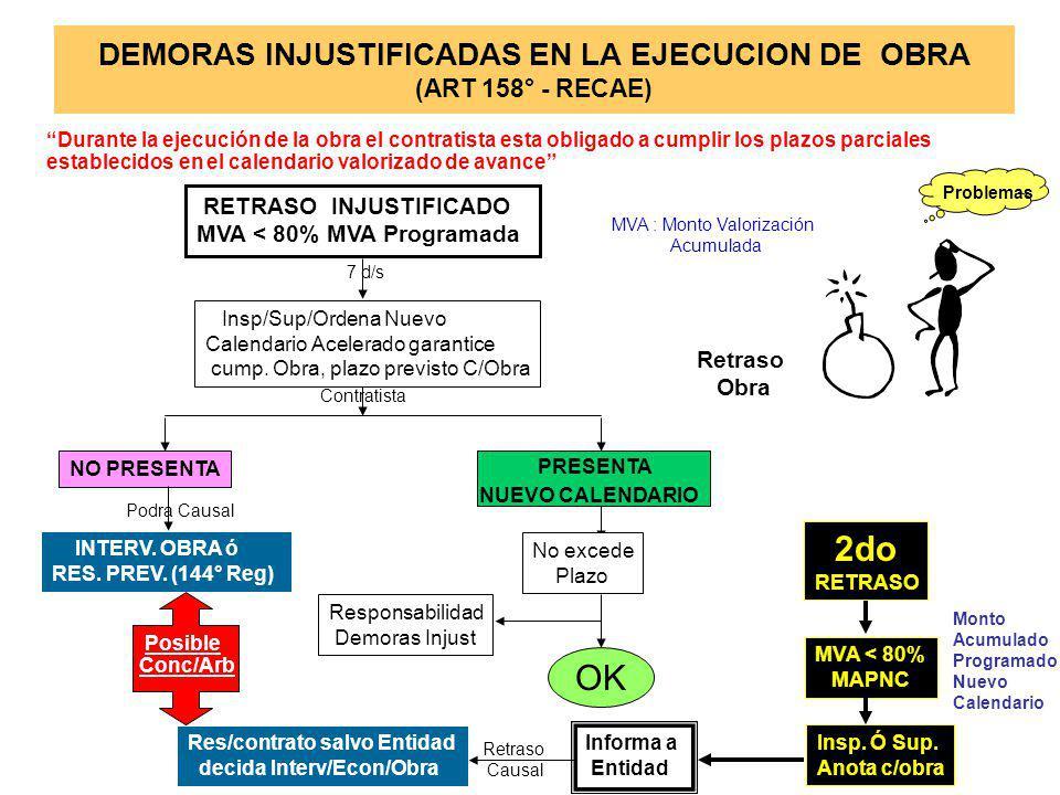DEMORAS INJUSTIFICADAS EN LA EJECUCION DE OBRA (ART 158° - RECAE)