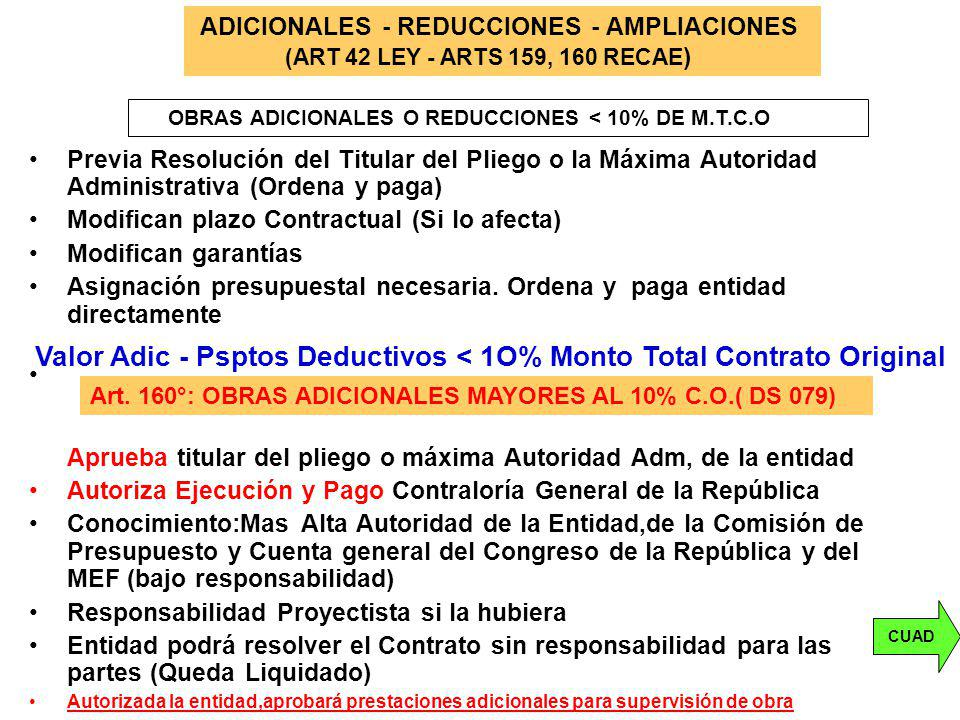 Valor Adic - Psptos Deductivos < 1O% Monto Total Contrato Original
