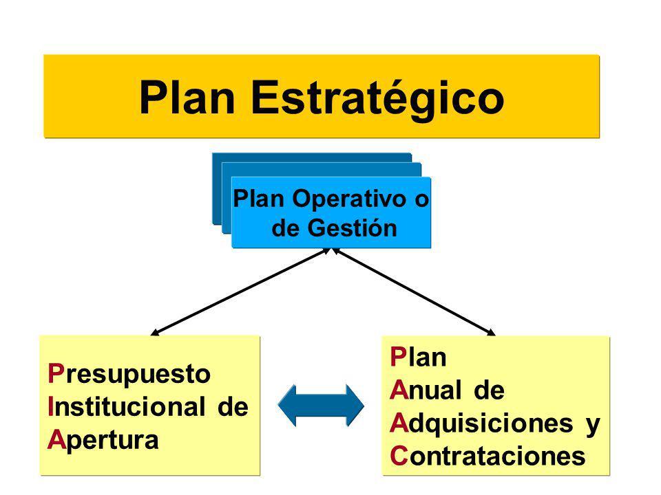Plan Estratégico Plan Presupuesto Anual de Institucional de