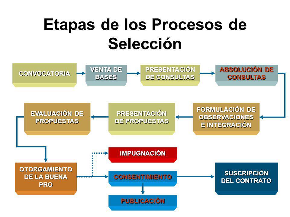 Etapas de los Procesos de Selección
