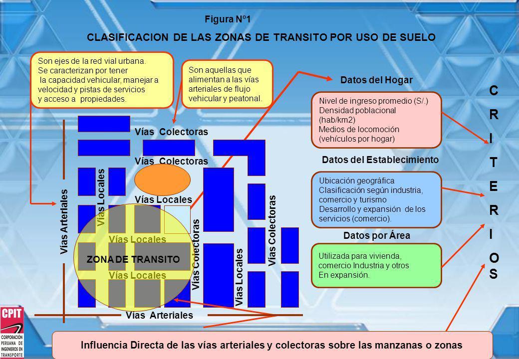 C R I T E OS CLASIFICACION DE LAS ZONAS DE TRANSITO POR USO DE SUELO