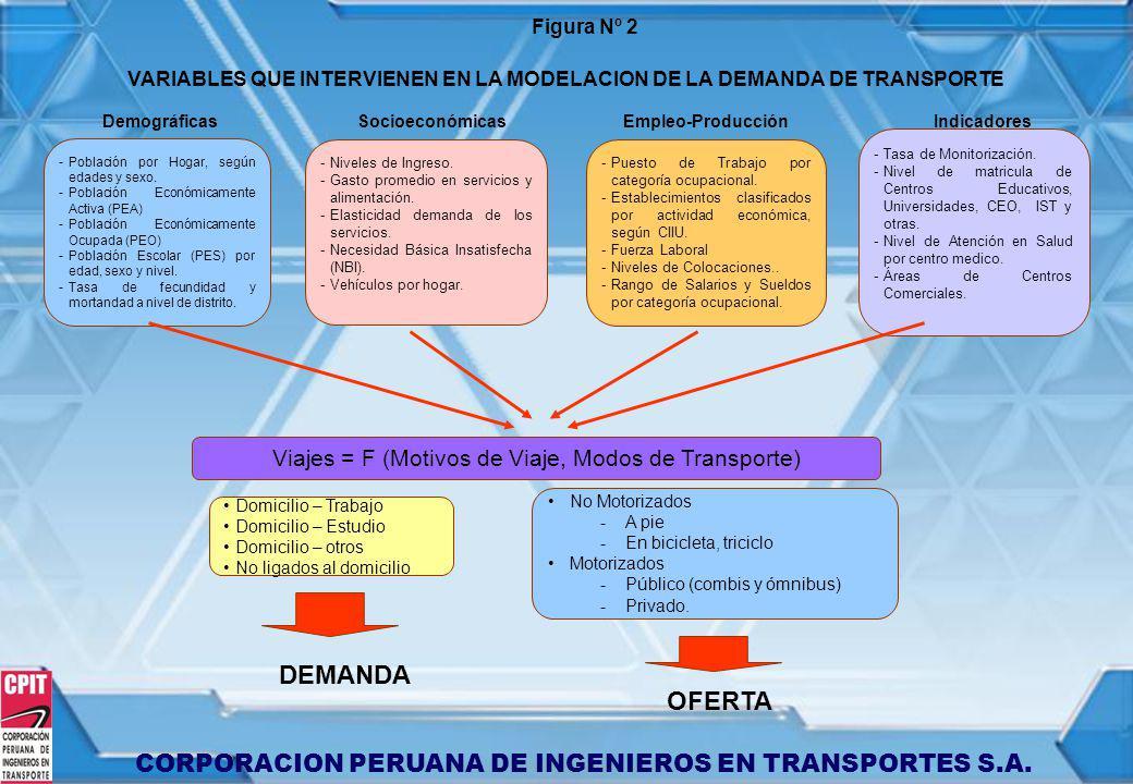 VARIABLES QUE INTERVIENEN EN LA MODELACION DE LA DEMANDA DE TRANSPORTE