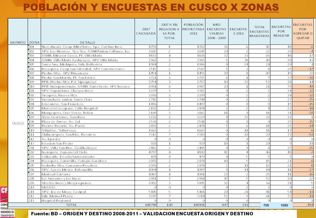 POBLACIÓN Y ENCUESTAS EN CUSCO X ZONAS