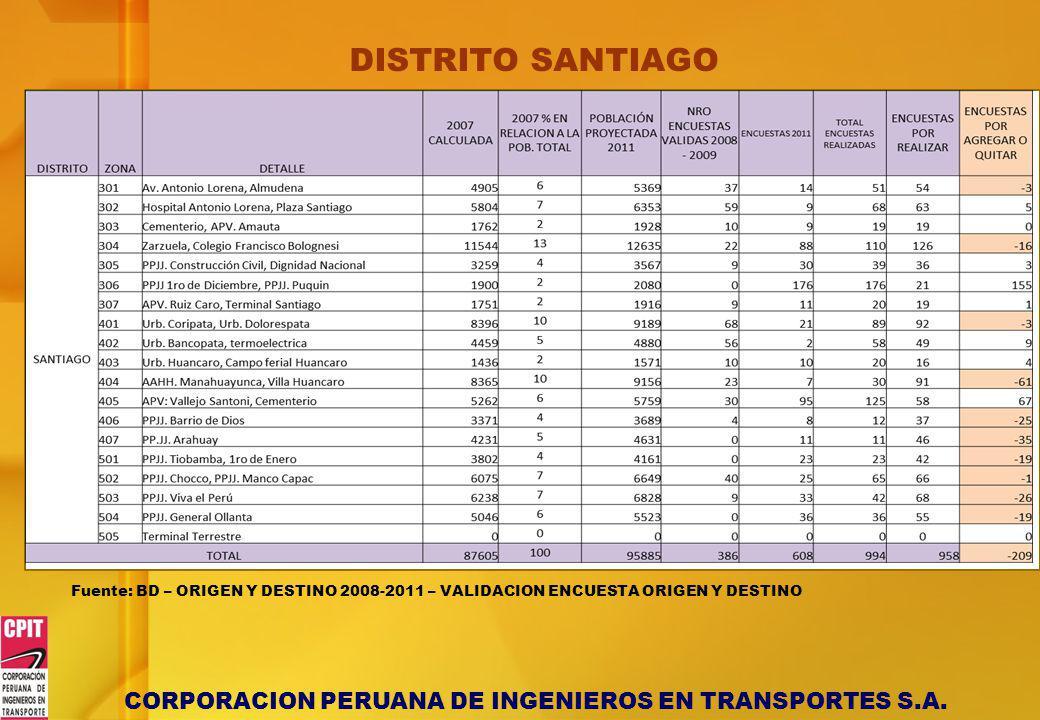 DISTRITO SANTIAGO Fuente: BD – ORIGEN Y DESTINO 2008-2011 – VALIDACION ENCUESTA ORIGEN Y DESTINO
