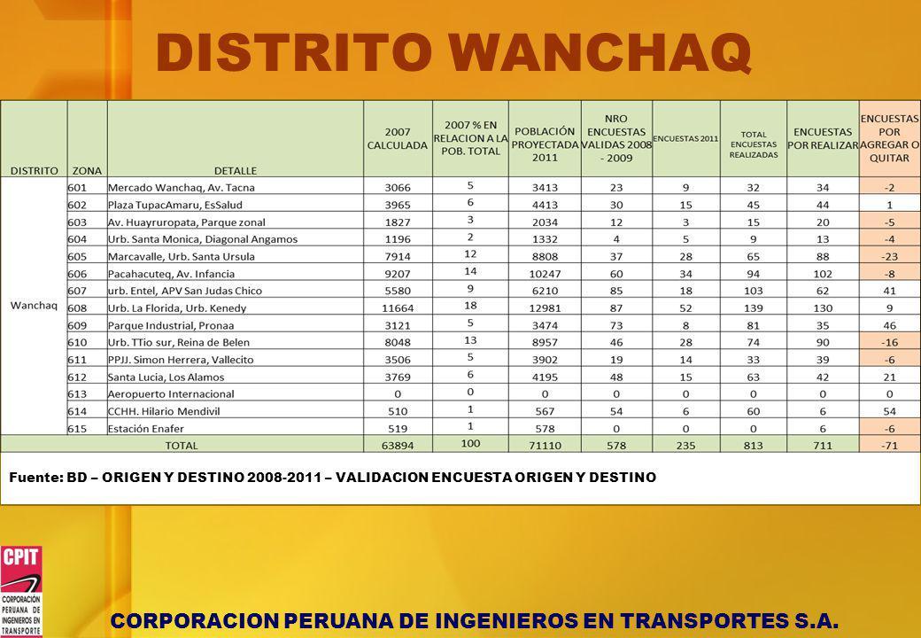 DISTRITO WANCHAQ Fuente: BD – ORIGEN Y DESTINO 2008-2011 – VALIDACION ENCUESTA ORIGEN Y DESTINO