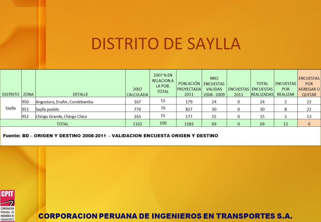DISTRITO DE SAYLLA Fuente: BD – ORIGEN Y DESTINO 2008-2011 – VALIDACION ENCUESTA ORIGEN Y DESTINO