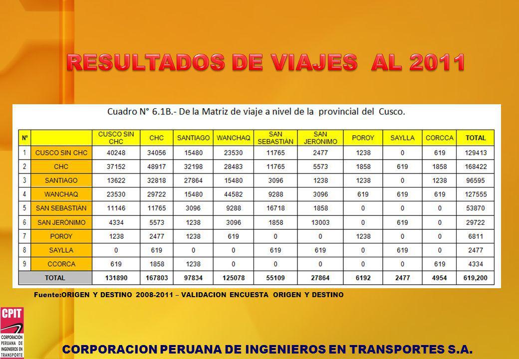 RESULTADOS DE VIAJES AL 2011