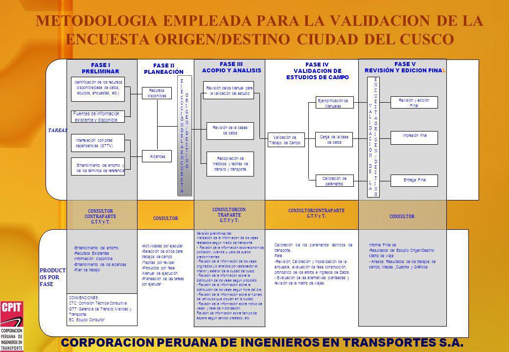 VALIDACION DE ESTUDIOS DE CAMPO REVISIÓN Y EDICION FINAL