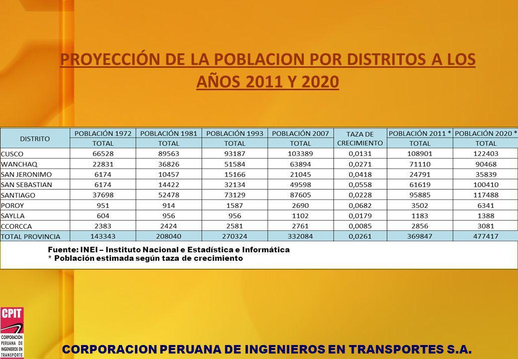 PROYECCIÓN DE LA POBLACION POR DISTRITOS A LOS AÑOS 2011 Y 2020