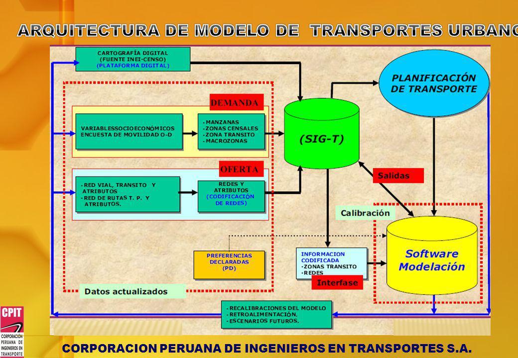 ARQUITECTURA DE MODELO DE TRANSPORTES URBANO