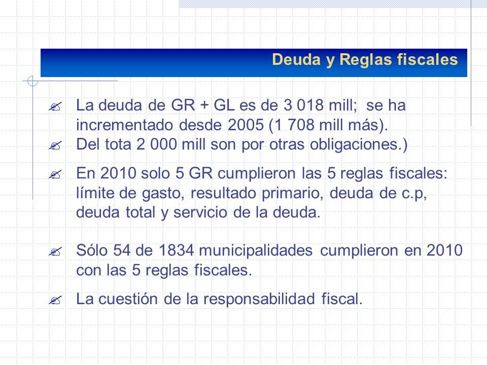 Deuda y Reglas fiscales