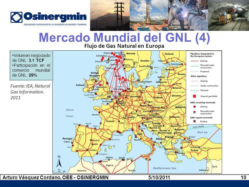 Mercado Mundial del GNL (4)