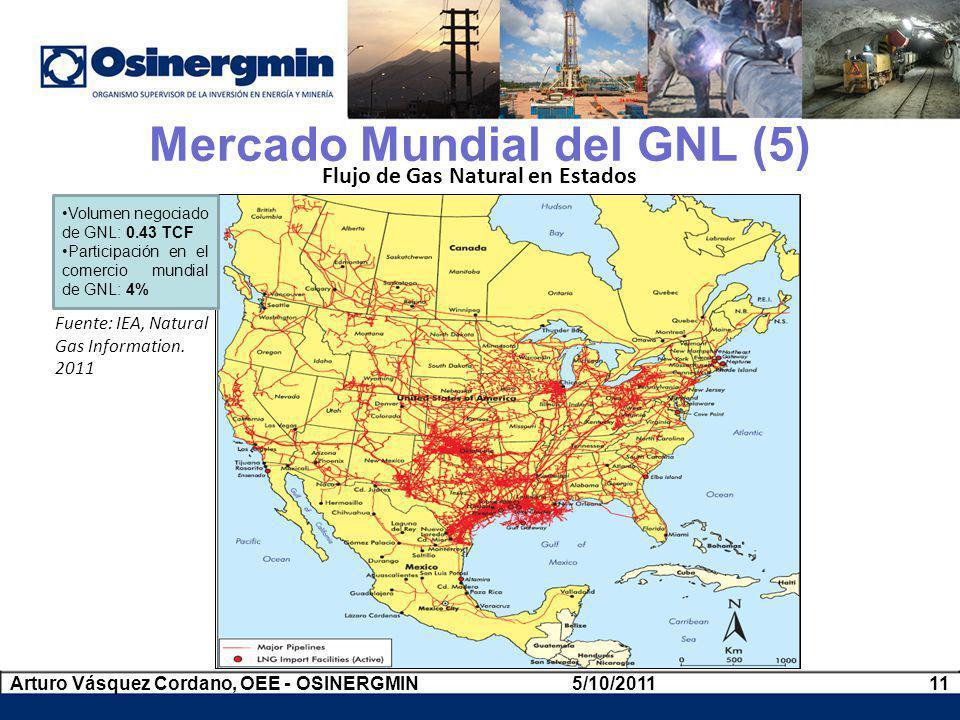 Mercado Mundial del GNL (5)
